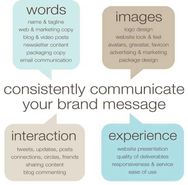 tópicos de branding